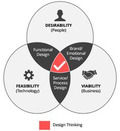 Design Thinking --- a tool for innovation: (1) Desirability: demand from the people (2) Feasibility: how plausible is a feat with available technology (3) Viability: the harmony between people