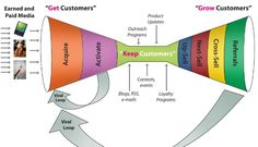 Get- Keep - Grow Customers Business Model by Steve Blank from The Startup Owners Manual Marketing Plan, Inbound Marketing, Digital Marketing, Marketing Strategies, Internet Marketing, Kaizen, Design Thinking, Start Up Business, Business Planning