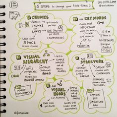 Second try in green... Great presentation by @evalottchen about 5 steps to change your note taking. See more on http://www.sketchnotesbook.com/blog/2016/9/27/5-steps-to-change-your-note-taking-videos