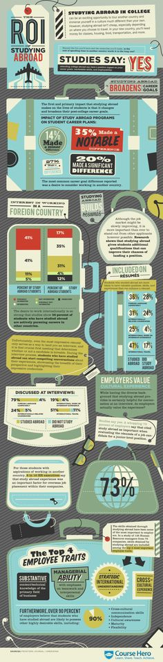 #Infographic : The ROI of studying abroad #infographique #studyabroad http://www.capa.org