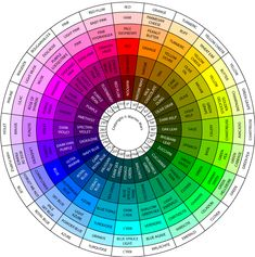 sample color wheel chart The Martian Colour Wheel - color corrected for even tone Colour Schemes, Color Combos, Colour Wheel Combinations, Hue Color, Color Mixing Chart, Colour Chart, Graphisches Design, Design Color, Design Ideas