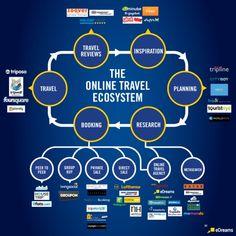 Online travel ecosystem #INFOGRAPHIC #travel