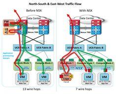 bradhedlund-vmw-blog-nsx-cisco-nsx-cisco-traffic-flow-multi-host_v3.png (1459×1185)