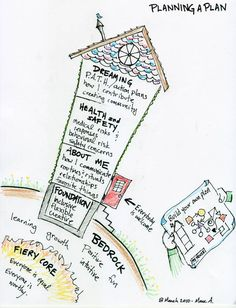 Papershine: a graphic representation of how to approach creating a person centered planning system
