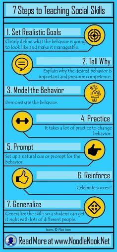 7 Steps to Teaching