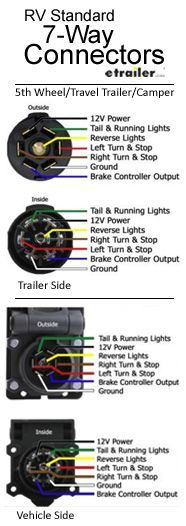 46 Best Trailer Wiring Diagram images in 2019 | Trailer build ...  Round Trailer Wiring Diagram Rv on 7 round trailer wire, 7-way plug diagram, 7 pin trailer diagram, 7 pronge trailer connector diagram, 7 round wiring harness,