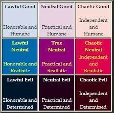 This Is Actually A Really Good Take On A D D Alignment Chart Writing Inspiration Writing A Book Writing