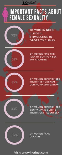 Important Facts about Female Sexuality
