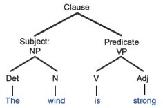Tree diagram linguistics pinterest diagram english and language grammar tree diagrams google search ccuart Images