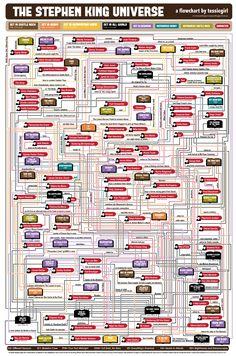 El universo de Stephen King resumido en un diagrama - Librópatas