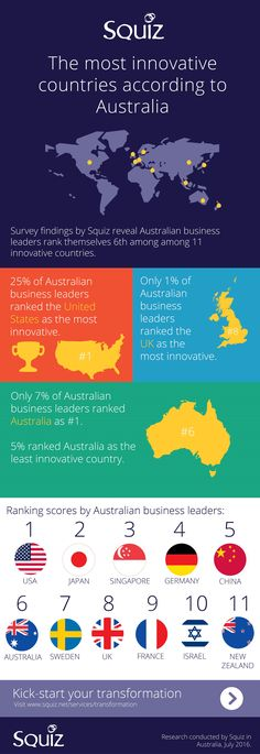 We do well in obesity and alcohol global rankings and now Australia has proven a solid performer in innovation, too. Innovation, Infographic, The Unit, Landscape, Information Design