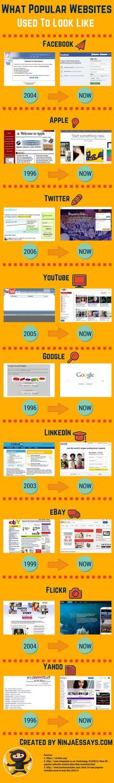 Evolutia webiste-urilor de top.