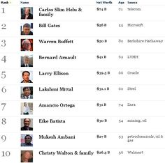 Check out the list of most richest people in the world! (List by Forbes)