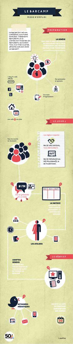 [Infographie] Barcamp, le mode d'emploi | 50A BLOG