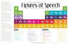 Infographic_PeriodicTableFiguresOfSpeech3.jpg 2,550×1,650 pixels