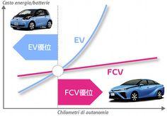 Le auto a idrogeno sono ritenute l'alternativa alle auto elettriche, per un futuro a zero emissioni. Toyota lavora sulla tecnologia delle Fuel Cell idrogeno