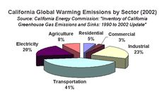 CAUSE California is trying to make changes to help reduce our carbon-footprint.  http://www.climatechange.ca.gov/climate_action_team/reports/2013_CalEPA_Report_Card.pdf