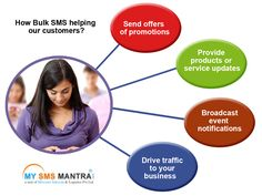 How Bulk SMS helping our customers? Bulk sms services is the cheapest and user friendly services, we can use this SMS service for our customers such as can provide alerts, valuable details and any offers to our customer. Know more details : http://www.mysmsmantra.com/