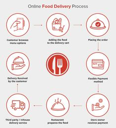 online food delivery process - Google Search Best Meal Delivery, Delivery App, Meal Delivery Service, Good Advertisements, Small Restaurants, Restaurant Branding, Order Food, Food Places, Food Industry