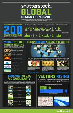 Global Design Trends 2011 {An Infographic}