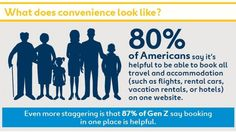Vor asigura viitoarele generații viitorul OTA? First Website, Car Rental, Vacation, Sayings, Books, Travel, America, Generation Z, Future Tense