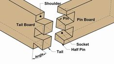 How to identify wood joint? How to attach wood boards together? We have listed the common types of wood joints: Biscuit Joint, Dado Joint, Butt Joint, Dovetail Wood Joint, Mortise and Tenon Joints. Carpentry Tools, Woodworking Hand Tools, Woodworking Plans, Japanese Woodworking, Woodworking Projects, Types Of Wood Joints, Dovetail Jig, Basic Hand Tools, Pocket Hole Jig