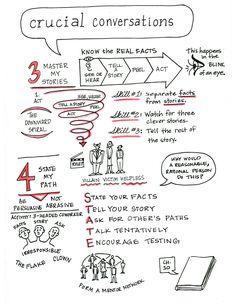 Crucial Conversations from Vital Smarts class Leadership Development, Communication Skills, Personal Development, Professional Development, Leadership Strengths, Management Development, Leadership Lessons, Formation Management, Crucial Conversations