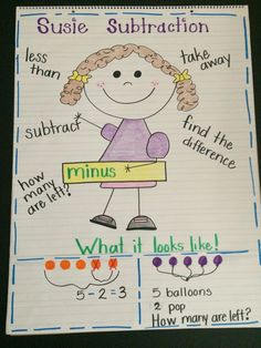 Teach this poem to class as a way of remebering the steps in subtracting numbers. Description from pinterest.com. I searched for this on bing.com/images