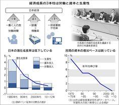 日本経済新聞 日本の潜在成長率は低下している