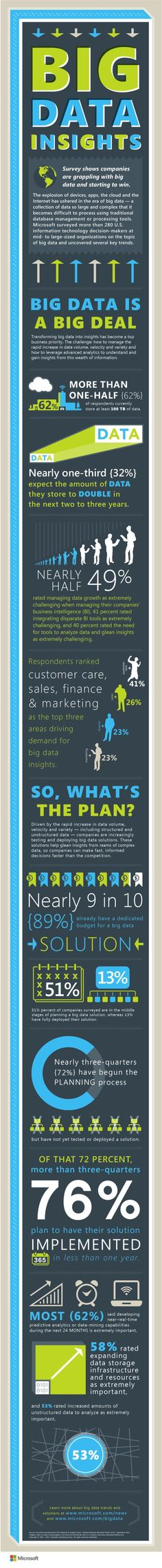 #Infographic: Big Data Insights from Microsoft. Although the IT Department is currently driving most of the demand for big data, customer care, sales, finance and marketing are increasingly driving demand. The volume of data is the greatest challenge driving big data solution adoption, followed by having to integrate disparate business intelligence tools, and having the right tools to be able to glean insight.