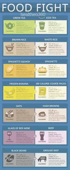 Healthy Food Alternatives To Supercharge Weight Loss Infographic