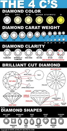 Diamond Chart, Diamond Guide, Jewellery Sketches, Jewelry Drawing, Floral Engagement Ring, Engagement Rings, Diamond Shapes, Diamond Cuts, Diamond Image