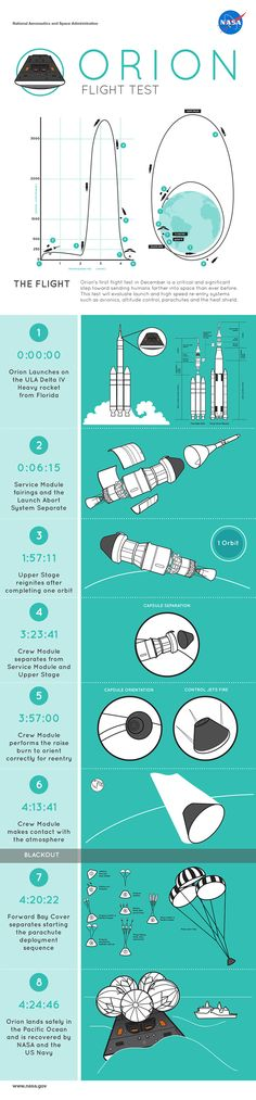 8 Things to Look for During Orion's Flight | NASA