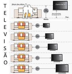 distância entre sofá e a TV versus tamanho da TV