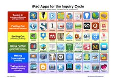 Apps for the Inquiry Process, bringing technology into the classroom Inquiry Based Learning, Project Based Learning, Elementary School Library, Elementary Schools, Digital Technology, Educational Technology, Technology Tools, Teacher Librarian, Teacher Stuff