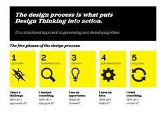 ideo-design-process