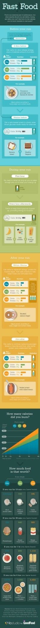BBC Goodfood - Nutrition for runners - Infographic