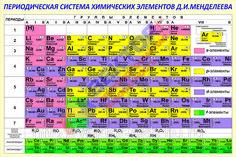 """Стенд """"Таблица Менделеева"""" - ООО «Вектор+» в Екатеринбурге"""