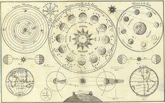'Tableau d'Astronomie et de sphère' by Henri Duval, 1834