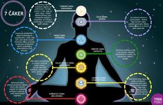 Mantra, Reiki, Solar, Map, Workout, Location Map, Work Out, Maps, Exercises