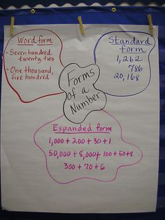 Great pictorial representation of number forms
