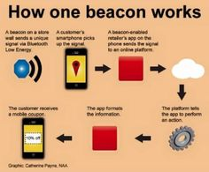how Beacon Technology is bridging the gap between Businesses and Customers.