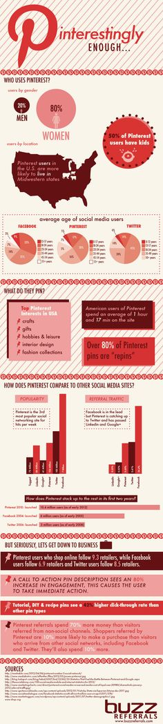 Did you know only 20% of men use #Pintrest? But a whopping 70% of men use Google +. How Pinteresting is that? #socialmedia