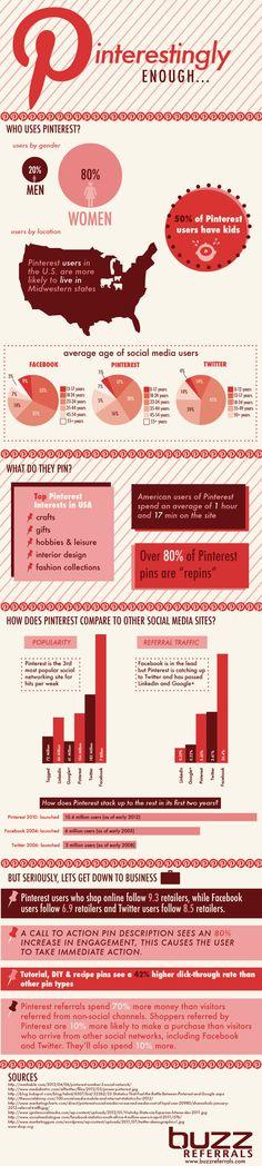 Pinterestingly Enough... #pinterest #stats [infographic]