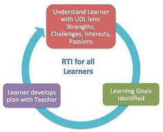 RtI in a Personalized Learning Environment