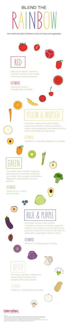 Did you know fruits and veggies are, in a sense, color coded? And that each color has different health benefits? Click here to learn more.