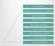 Uso de la firma electrónica | Desmaterialización | Material del curso GDA104 | FormaX