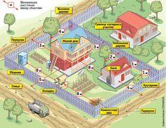 планировка дачного земельного участка
