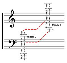 Welcome: Music Theory Chart ~ Treble & Bass Clef Ledger Notes