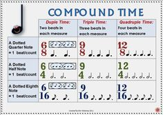 TIME SIGNATURE CHARTS: There are TWO versions in this download one using North American terminology and the other using British terminology! Both sets contain EIGHT time Signature Charts! ♫ CLICK through to read more or PIN for later! ♫